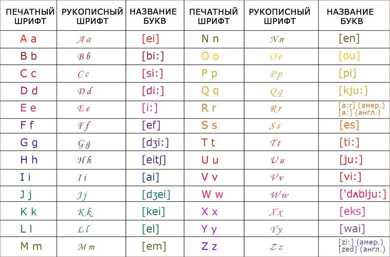 Английский алфавит с русской транскрипцией